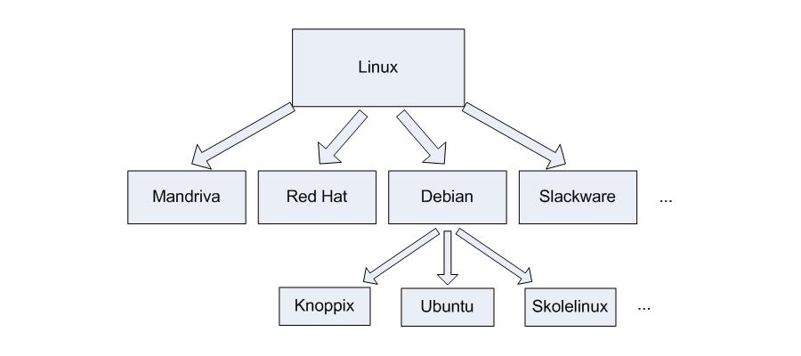 paquet Debian .deb