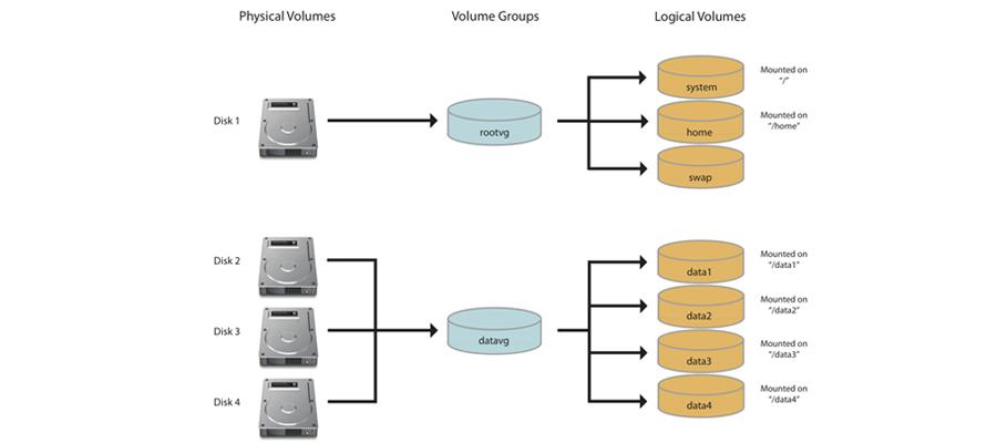 LVM gestion de disques